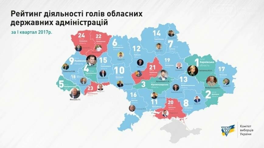 Павел Жебривский во всеукраинском рейтинге глав областей занял второе место , фото-1