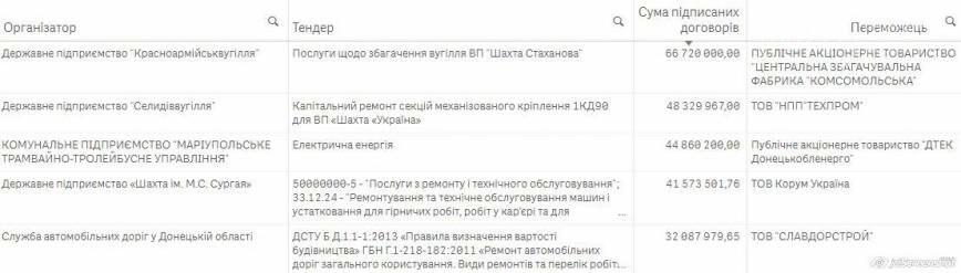 Добропольский тендер вошёл в ТОП-5 закупок Prozorro в Донецкой области, фото-2