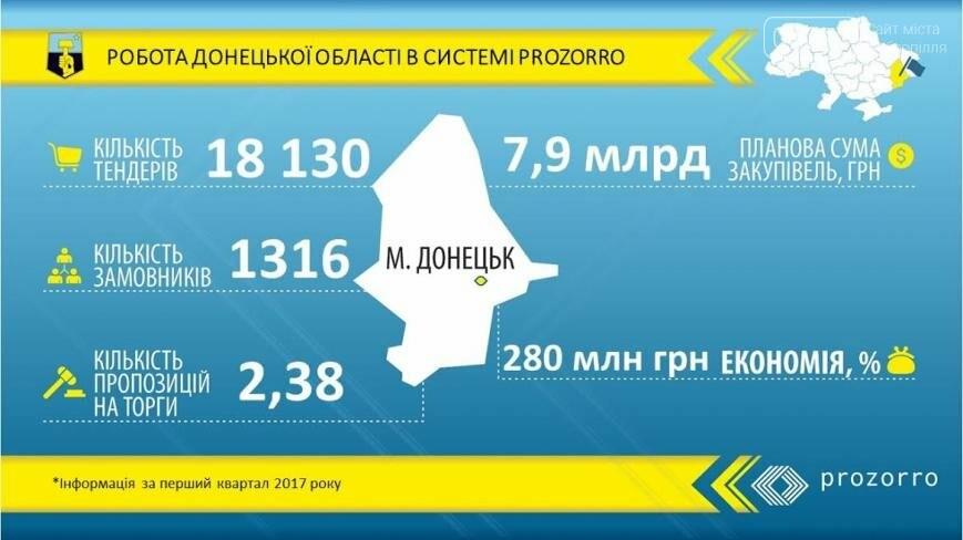 Добропольский тендер вошёл в ТОП-5 закупок Prozorro в Донецкой области, фото-1