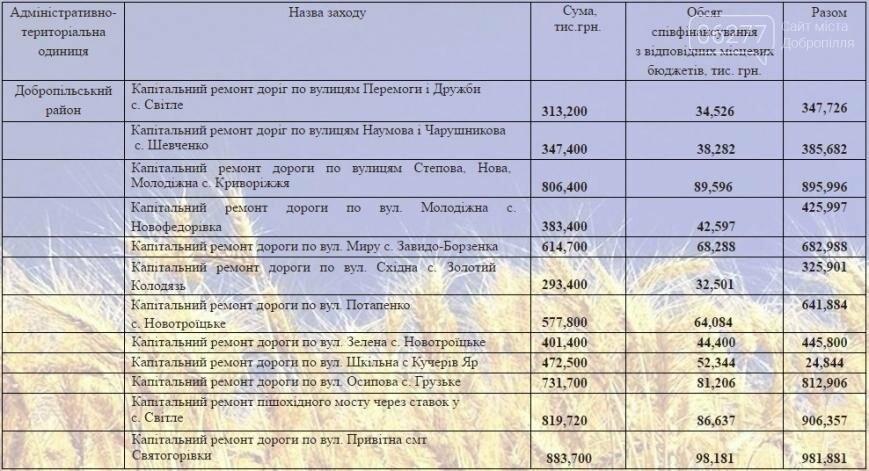 Капитальный ремонт дорог в Добропольском районе - на контроле у губернатора, фото-1