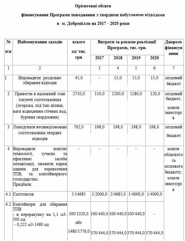 На программу обращения с отходами в Доброполье потратят около 32 млн. гривен, фото-1