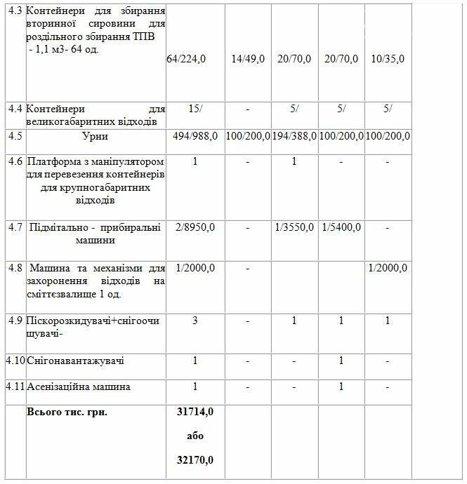 На программу обращения с отходами в Доброполье потратят около 32 млн. гривен, фото-2