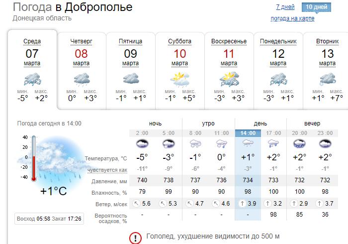 Дожди и потепление: какая погода будет в Доброполье во время длинных выходных, фото-1