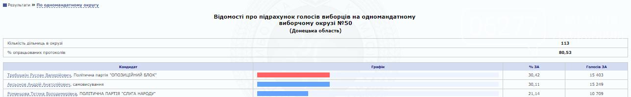 Округ №50: результаты подсчета голосов по состоянию на 17.00, фото-1