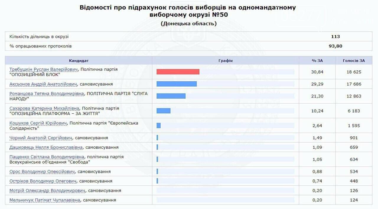 В мажоритарном избирательном округе №50 обработано 93,80% протоколов, фото-1