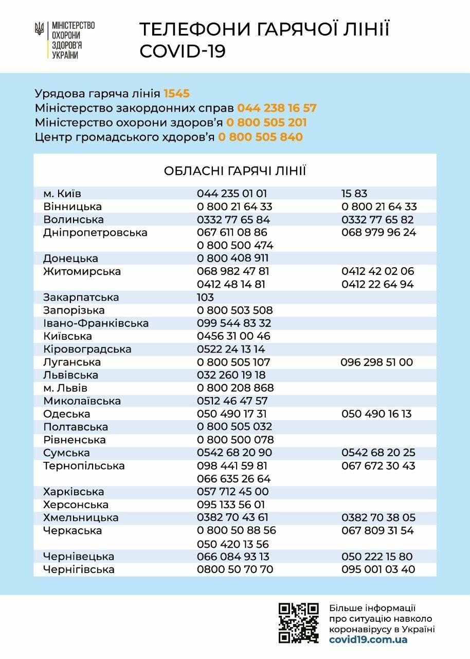 В Украине заработал контакт-центр по противодействию коронавирусу, фото-1