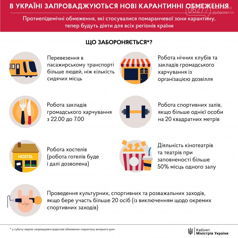 Кабмин отменил адаптивный карантин и ввел по всей Украине ограничения «оранжевой» зоны, фото-1