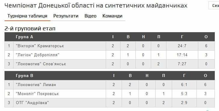 ФК «Легіон» - бронзовий призер чемпіонату донецької області з міні-футболу, фото-1